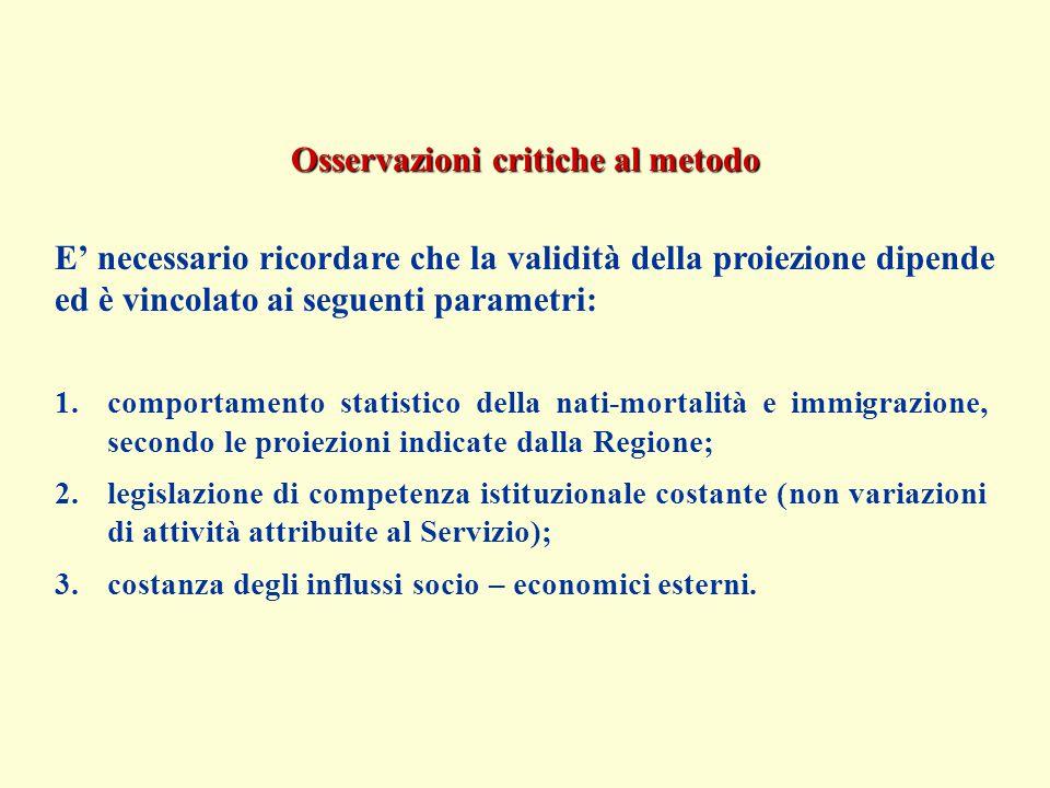 Osservazioni critiche al metodo E' necessario ricordare che la validità della proiezione dipende ed è vincolato ai seguenti parametri: 1.comportamento