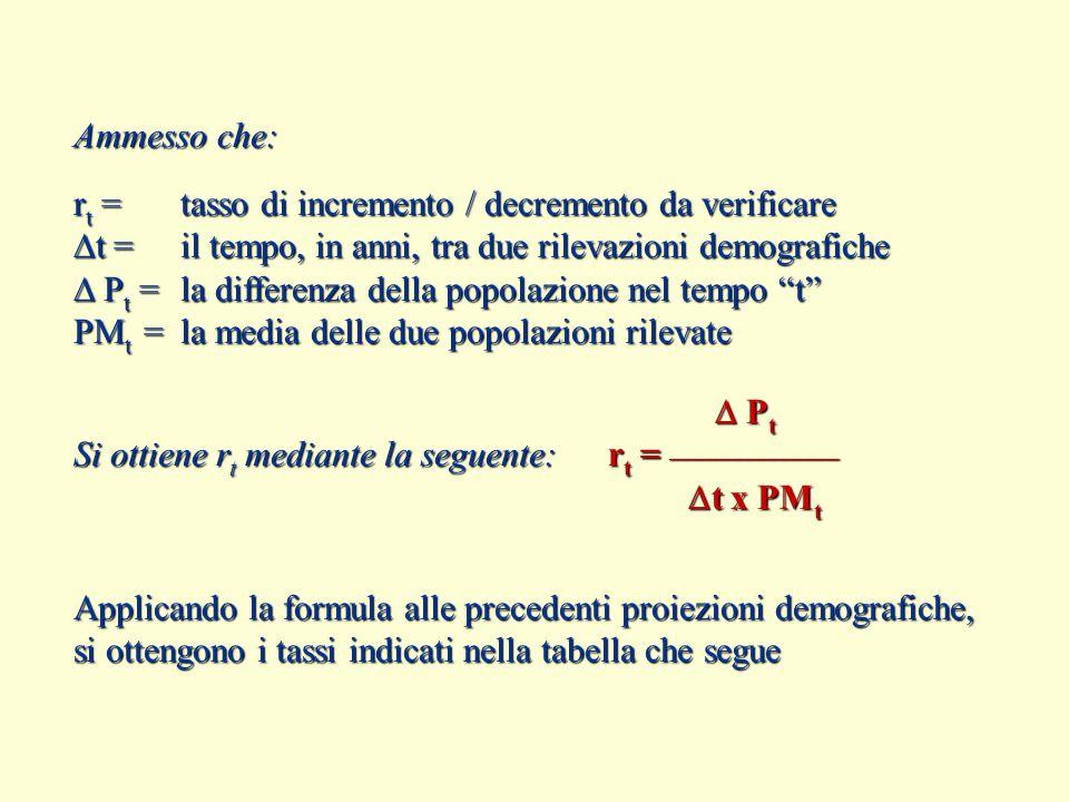 Ammesso che: r t =tasso di incremento / decremento da verificare  t = il tempo, in anni, tra due rilevazioni demografiche  P t = la differenza della popolazione nel tempo t PM t = la media delle due popolazioni rilevate  P t  P t Si ottiene r t mediante la seguente:r t = ______________  t x PM t  t x PM t Applicando la formula alle precedenti proiezioni demografiche, si ottengono i tassi indicati nella tabella che segue