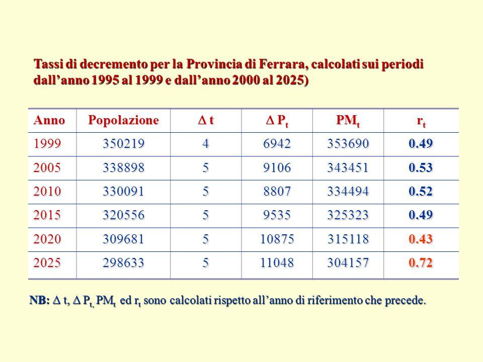Tassi di decremento per la Provincia di Ferrara, calcolati sui periodi dall'anno 1995 al 1999 e dall'anno 2000 al 2025) AnnoPopolazione  t t t t  Pt Pt Pt Pt PM t rtrtrtrt 1999350219469423536900.49 2005338898591063434510.53 2010330091588073344940.52 2015320556595353253230.49 20203096815108753151180.43 20252986335110483041570.72 NB:  t,  P t, PM t ed r t sono calcolati rispetto all'anno di riferimento che precede.