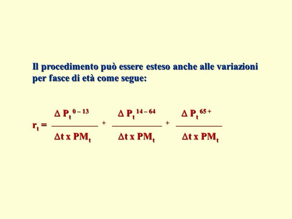 Il procedimento può essere esteso anche alle variazioni per fasce di età come segue:  P t 0 – 13  P t 14 – 64  P t 65 +  P t 0 – 13  P t 14 – 64  P t 65 + r t = ______________ + _______________ + ______________  t x PM t  t x PM t  t x PM t  t x PM t  t x PM t  t x PM t