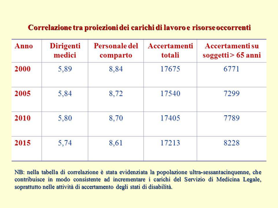 Correlazione tra proiezioni dei carichi di lavoro e risorse occorrenti Anno Dirigenti medici Personale del comparto Accertamenti totali Accertamenti su soggetti > 65 anni 20005,898,84176756771 20055,848,72175407299 20105,808,70174057789 20155,748,61172138228 NB: nella tabella di correlazione è stata evidenziata la popolazione ultra-sessantacinquenne, che contribuisce in modo consistente ad incrementare i carichi del Servizio di Medicina Legale, soprattutto nelle attività di accertamento degli stati di disabilità.