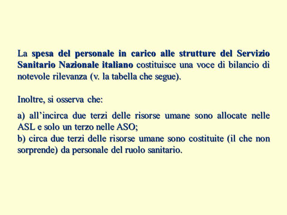 La spesa del personale in carico alle strutture del Servizio Sanitario Nazionale italiano costituisce una voce di bilancio di notevole rilevanza (v. l