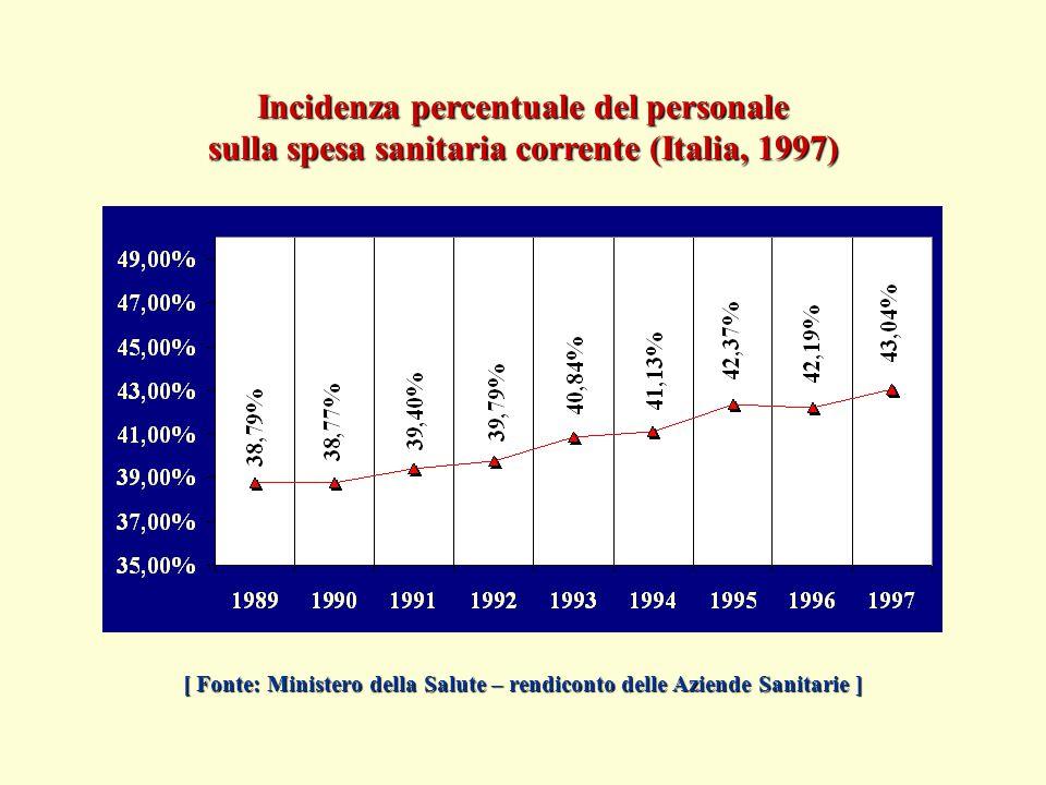 Incidenza percentuale del personale sulla spesa sanitaria corrente (Italia, 1997) [ Fonte: Ministero della Salute – rendiconto delle Aziende Sanitarie ]