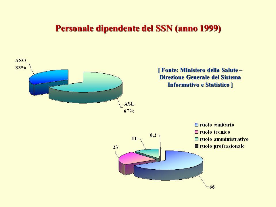 [ Fonte: Ministero della Salute – Direzione Generale del Sistema Informativo e Statistico ] Personale dipendente del SSN (anno 1999)