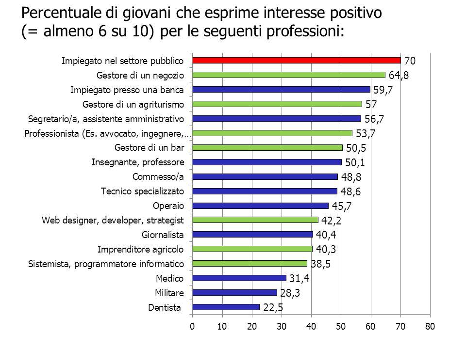 Percentuale di giovani che esprime interesse positivo (= almeno 6 su 10) per le seguenti professioni: