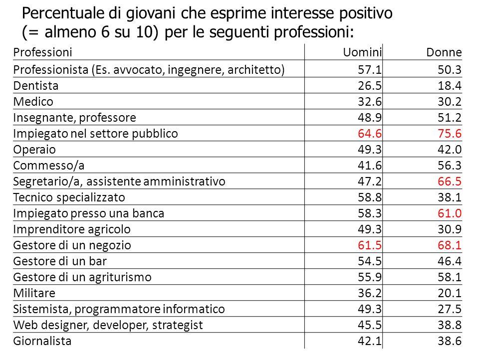 Percentuale di giovani che esprime interesse positivo (= almeno 6 su 10) per le seguenti professioni: ProfessioniUominiDonne Professionista (Es. avvoc
