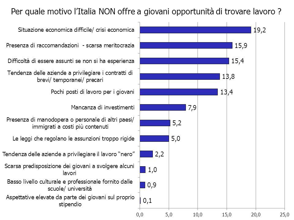 Per quale motivo l'Italia NON offre a giovani opportunità di trovare lavoro ?
