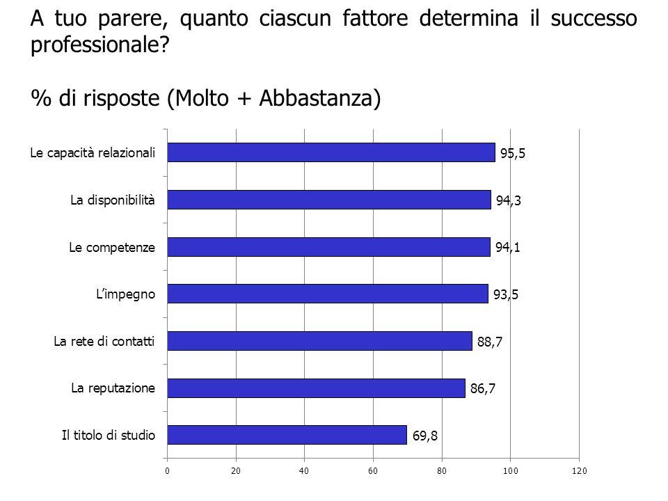 A tuo parere, quanto ciascun fattore determina il successo professionale? % di risposte (Molto + Abbastanza)