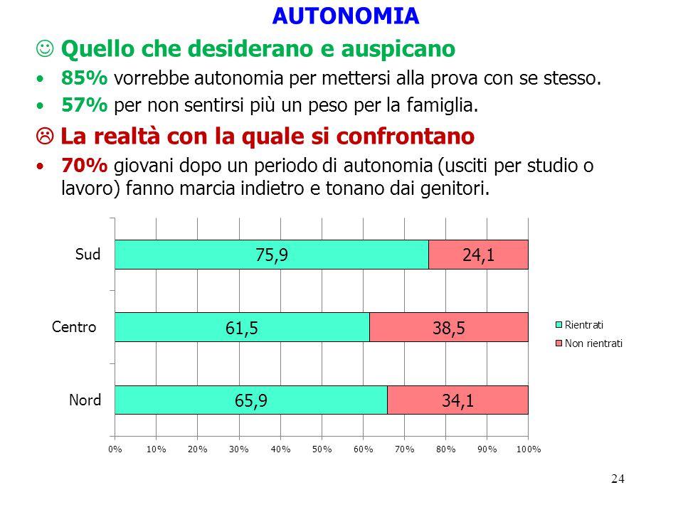 24 AUTONOMIA Quello che desiderano e auspicano 85% vorrebbe autonomia per mettersi alla prova con se stesso. 57% per non sentirsi più un peso per la f