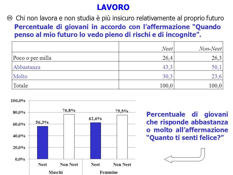  Chi non lavora e non studia è più insicuro relativamente al proprio futuro LAVORO NeetNon-Neet Poco o per nulla26,426,3 Abbastanza43,350,1 Molto30,3