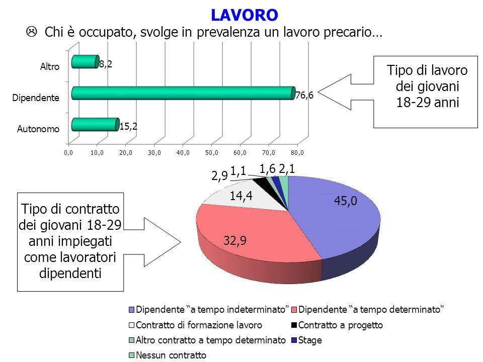 LaureaDiploma< DiplomaTotale nell'industria7.511.722.1 14.4 nel commercio12.428.933.5 26.8 nei servizi47.429.810.1 26.9 nel settore pubblico25.612.84.1 12.6 nel settore turistico3.65.28.3 5.9 nell'artigianato2.48.716.9 10.2 nell'agricoltura1.02.85.0 3.2 Settori nei quali i giovani italiani lavorano per titolo di studio