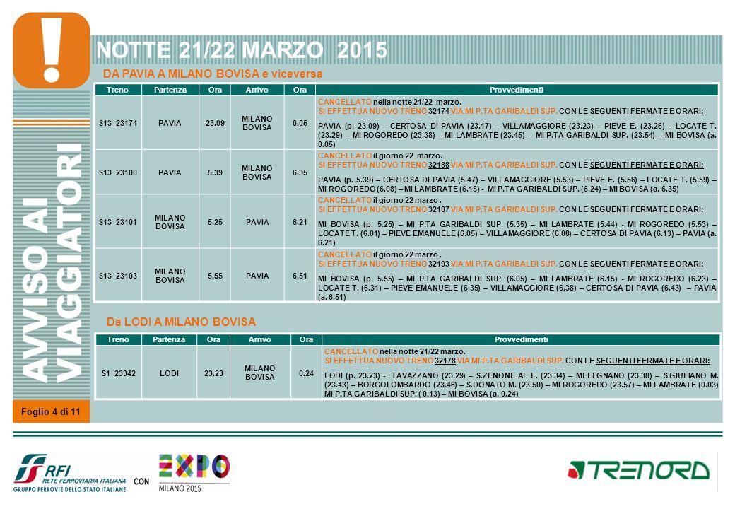 Foglio 4 di 11 NOTTE 21/22 MARZO 2015 TrenoPartenzaOraArrivoOraProvvedimenti S13 23174PAVIA23.09 MILANO BOVISA 0.05 CANCELLATO nella notte 21/22 marzo