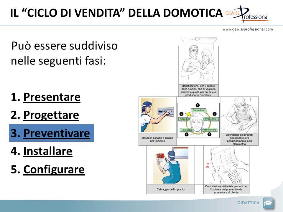 """IL """"CICLO DI VENDITA"""" DELLA DOMOTICA Può essere suddiviso nelle seguenti fasi: 1. Presentare 2. Progettare 3. Preventivare 4. Installare 5. Configurar"""
