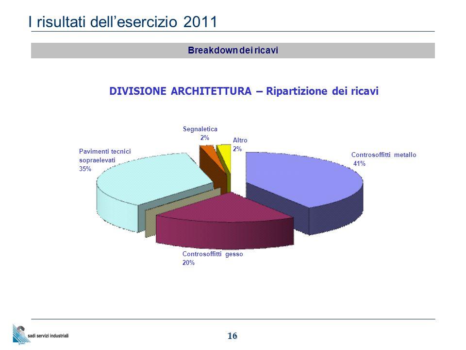 16 I risultati dell'esercizio 2011 Breakdown dei ricavi Pavimenti tecnici sopraelevati 35% Segnaletica 2% Altro 2% Controsoffitti gesso 20% Controsoffitti metallo 41% DIVISIONE ARCHITETTURA – Ripartizione dei ricavi
