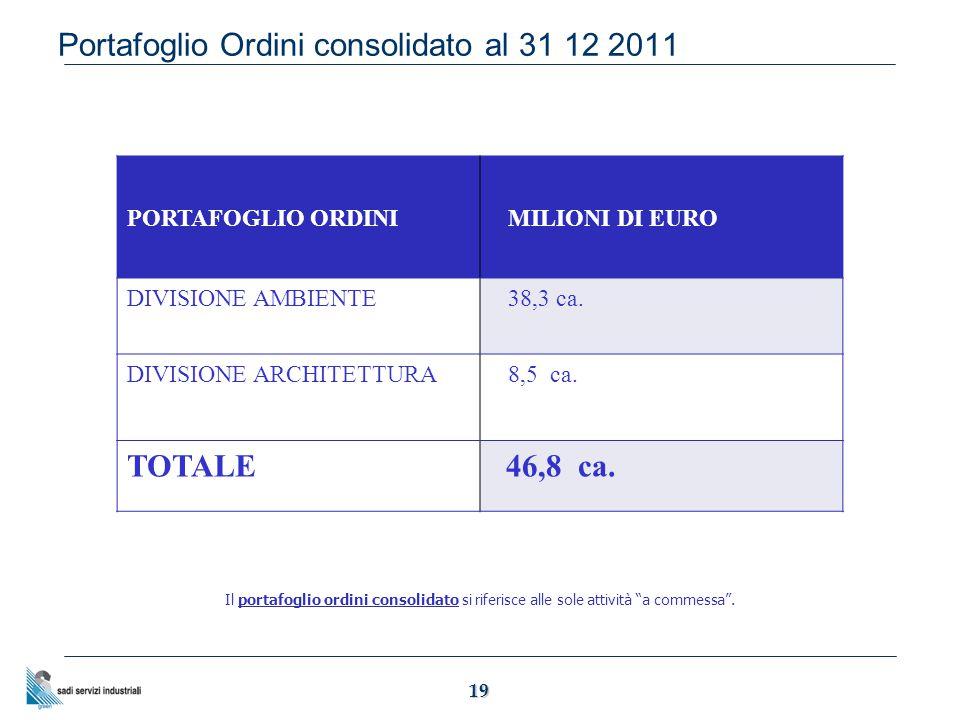 19 Portafoglio Ordini consolidato al 31 12 2011 PORTAFOGLIO ORDINI MILIONI DI EURO DIVISIONE AMBIENTE 38,3 ca.