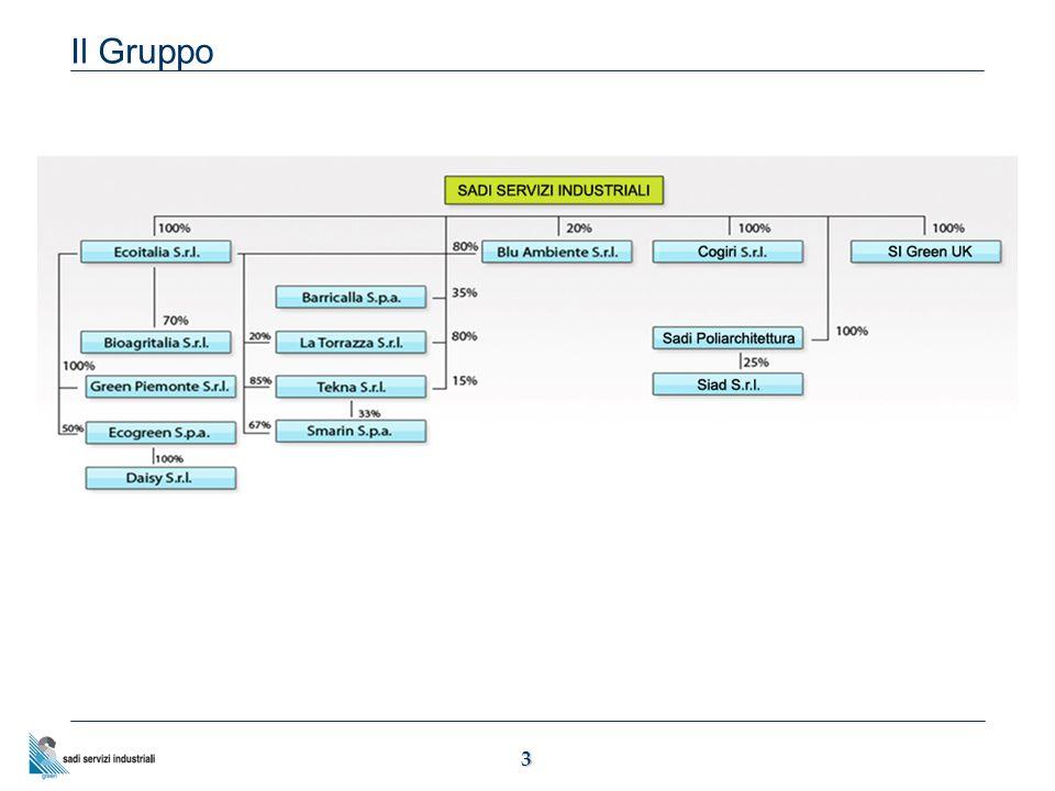 14 I risultati dell'esercizio 2011 Sintesi principali dati economico-patrimoniali del Gruppo al 31 12 2011 DATI ECONOMICIEuro /1000 RICAVI87.029 MOL10.811 MARGINE OPERATIVO NETTO6.086 RISULTATO ANTE IMPOSTE5.688 RISULTATO NETTO3.335 PFN- 16.534 PATRIMONIO NETTO78.253