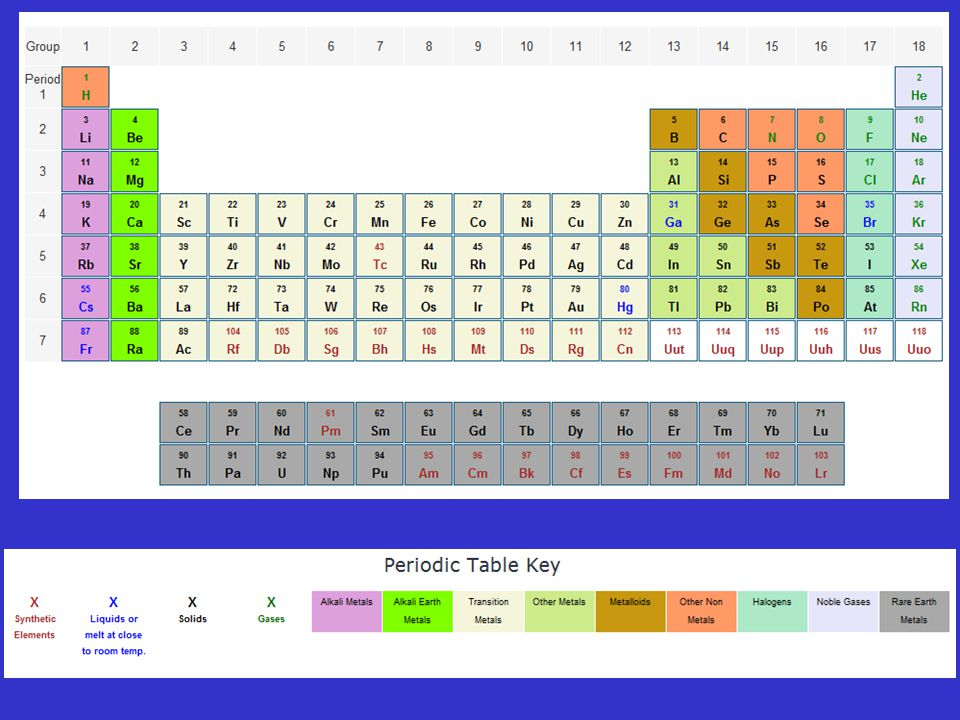 Proprietà periodiche Le proprietà atomiche degli elementi dipendono dalla loro configurazione elettronica.