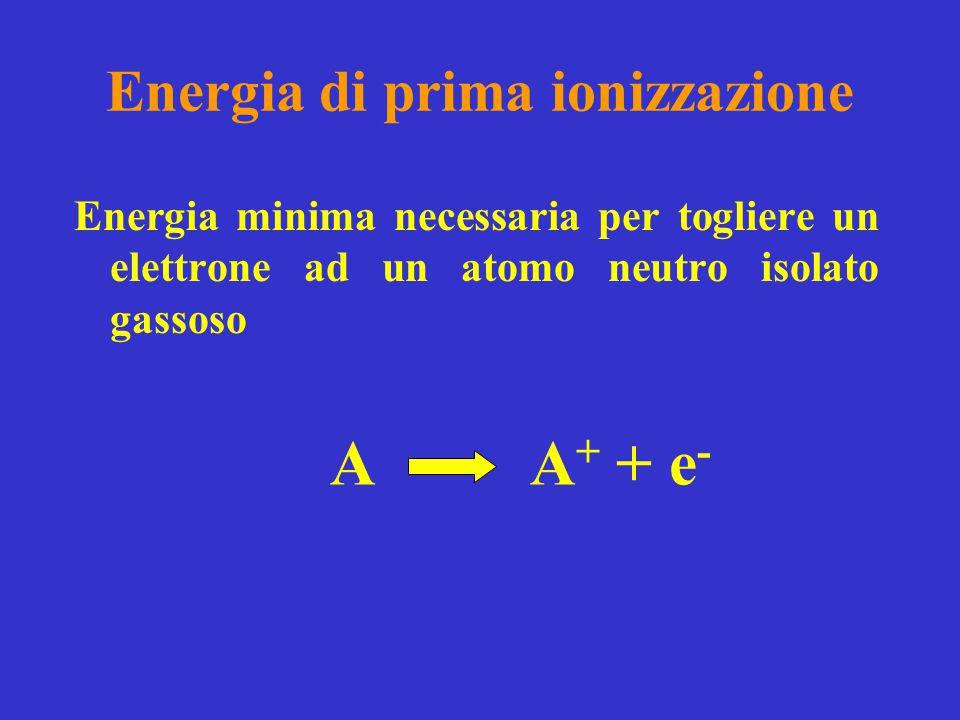 Andamento della energia di prima ionizzazione in funzione del numero atomico.
