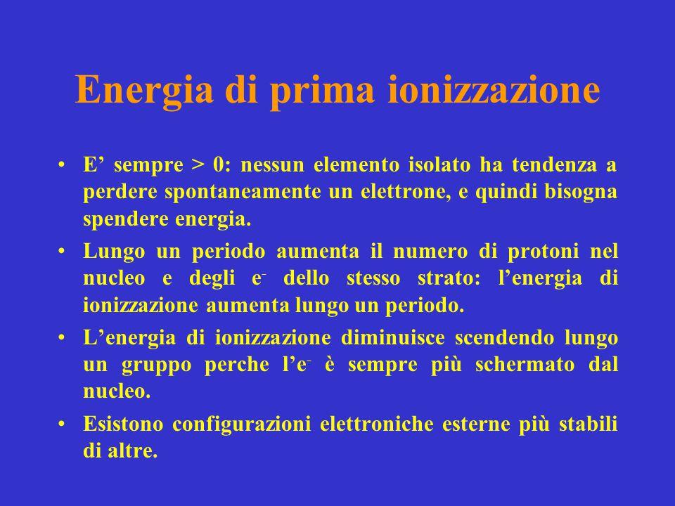 Affinita' elettronica Gli atomi della maggior parte degli elementi hanno affinità elettronica > 0.