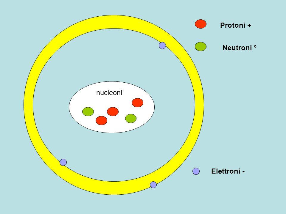 nucleoni Protoni + Neutroni ° Elettroni -
