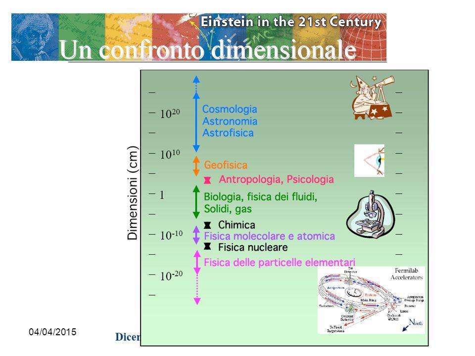 H t t   4 muoni 2 fotoni Cosa prevediamo di osservare Il processo fisico 37