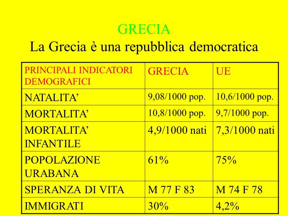 GRECIA La Grecia è una repubblica democratica PRINCIPALI INDICATORI DEMOGRAFICI GRECIAUE NATALITA' 9,08/1000 pop.10,6/1000 pop. MORTALITA' 10,8/1000 p