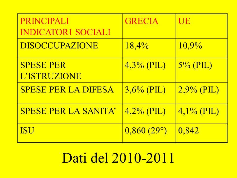 Dati del 2010-2011 PRINCIPALI INDICATORI SOCIALI GRECIAUE DISOCCUPAZIONE18,4%10,9% SPESE PER L'ISTRUZIONE 4,3% (PIL)5% (PIL) SPESE PER LA DIFESA3,6% (