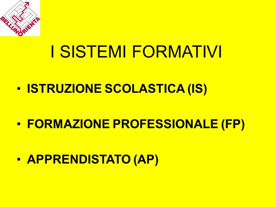I SISTEMI FORMATIVI ISTRUZIONE SCOLASTICA (IS) FORMAZIONE PROFESSIONALE (FP) APPRENDISTATO (AP)