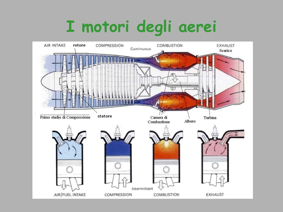 I motori degli aerei rotore statore