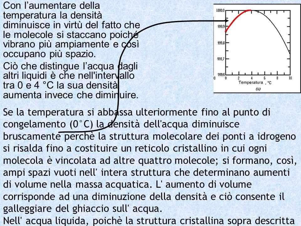 Con l'aumentare della temperatura la densità diminuisce in virtù del fatto che le molecole si staccano poiché vibrano più ampiamente e così occupano più spazio.