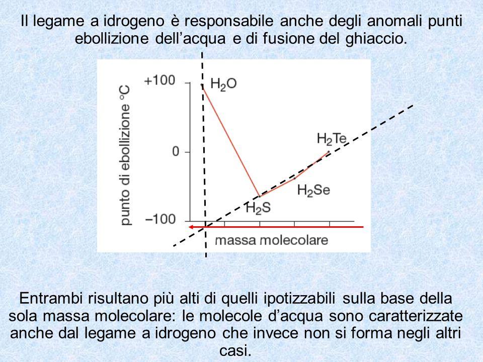 Il legame a idrogeno è responsabile anche degli anomali punti ebollizione dell'acqua e di fusione del ghiaccio.