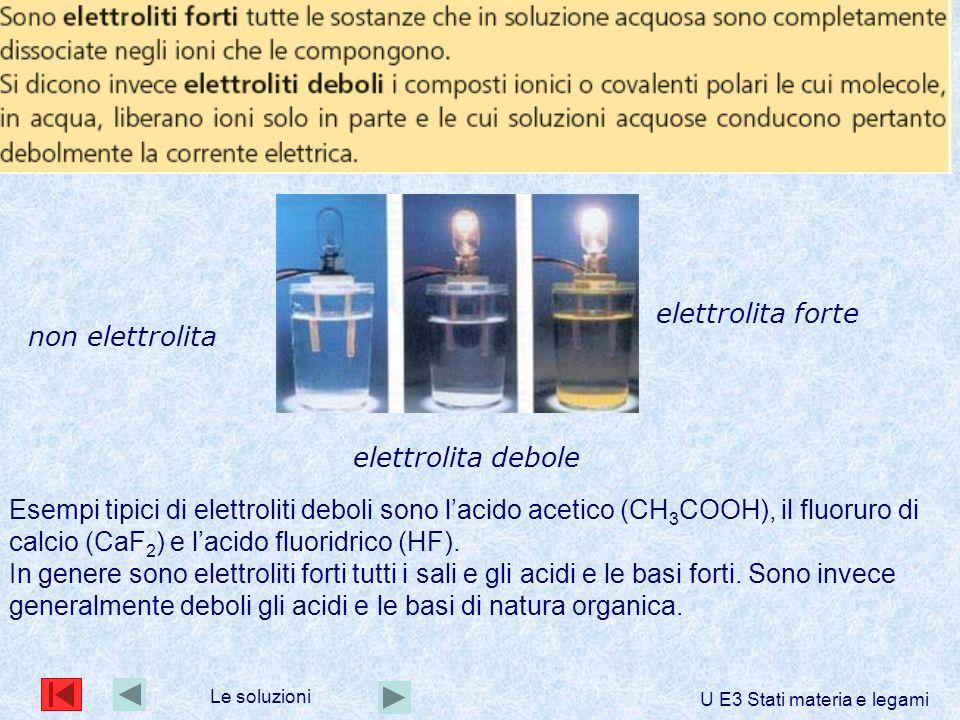 Esempi tipici di elettroliti deboli sono l'acido acetico (CH 3 COOH), il fluoruro di calcio (CaF 2 ) e l'acido fluoridrico (HF).