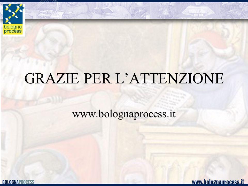 GRAZIE PER L'ATTENZIONE www.bolognaprocess.it