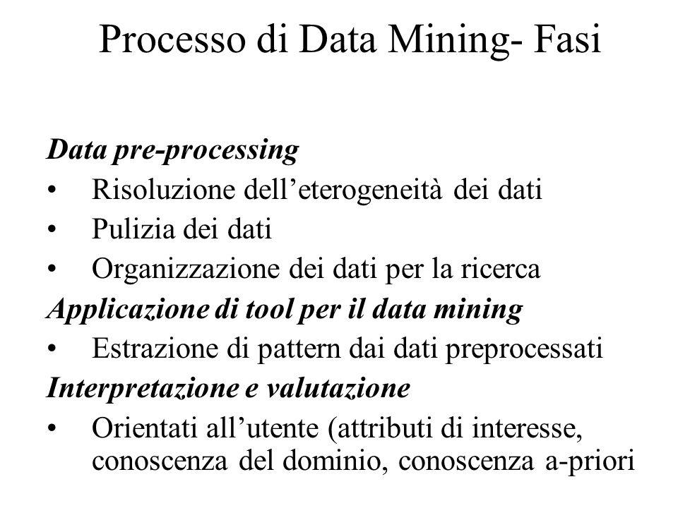 Processo di Data Mining- Fasi Data pre-processing Risoluzione dell'eterogeneità dei dati Pulizia dei dati Organizzazione dei dati per la ricerca Applicazione di tool per il data mining Estrazione di pattern dai dati preprocessati Interpretazione e valutazione Orientati all'utente (attributi di interesse, conoscenza del dominio, conoscenza a-priori