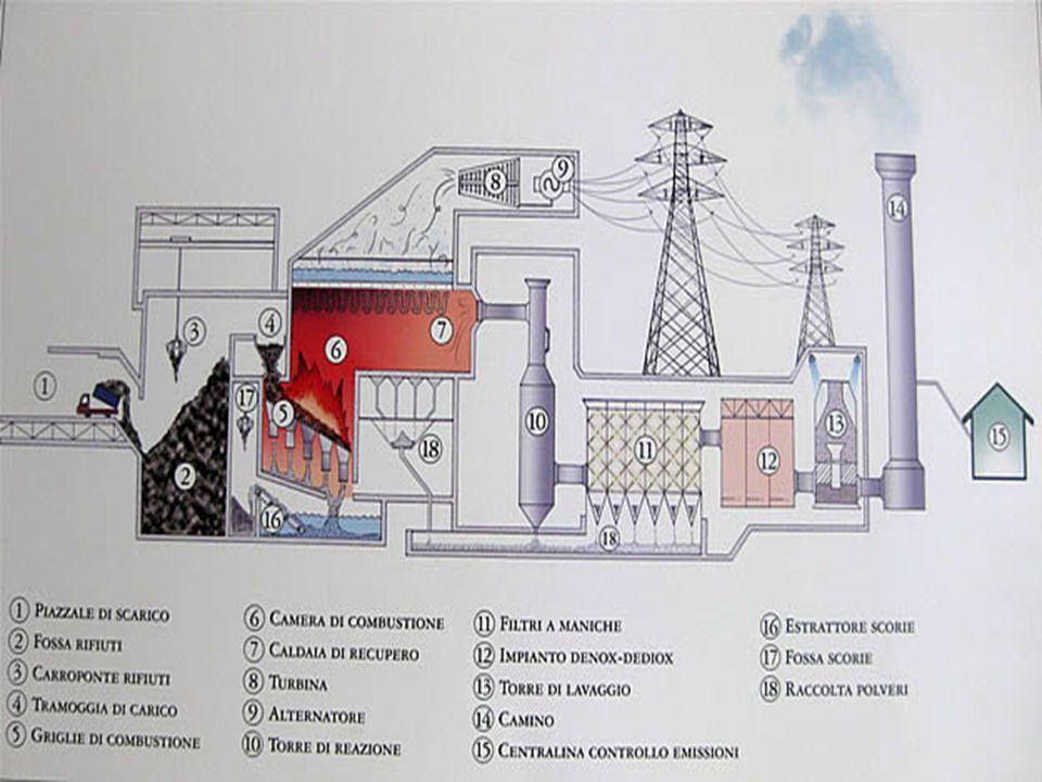 La termovalorizzazione dei rifiuti I rifiuti non riciclabili o che non sono stati intercettati dalla filiera del riciclaggio possono essere termovalor