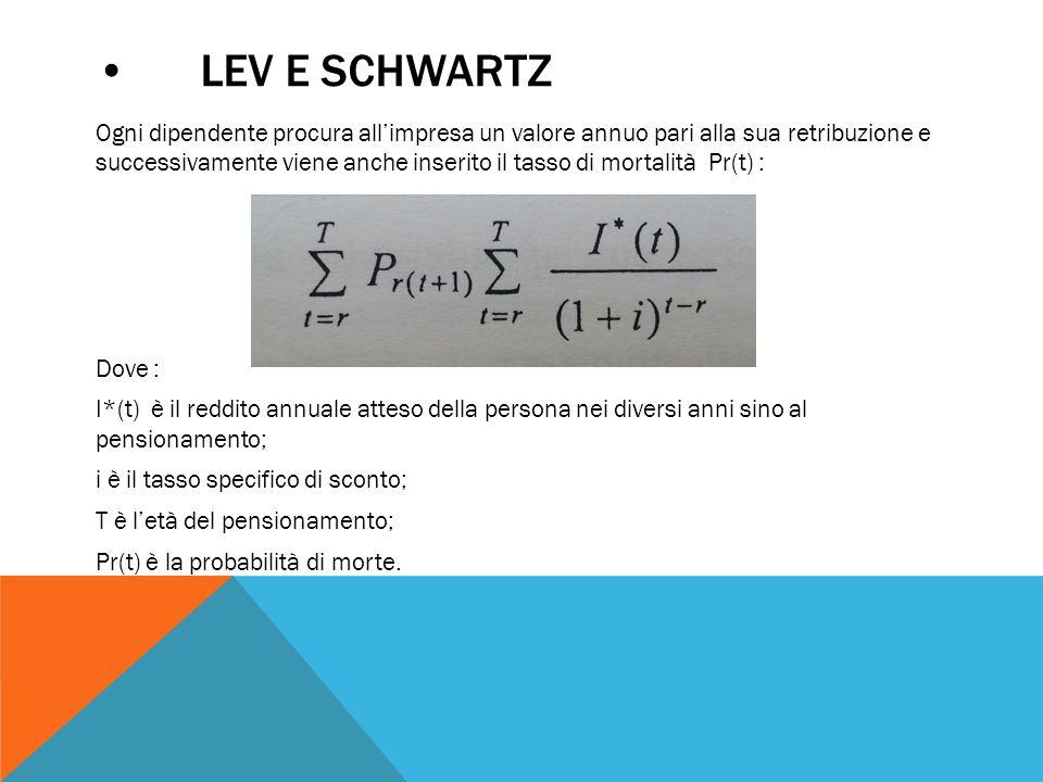 LEV E SCHWARTZ Ogni dipendente procura all'impresa un valore annuo pari alla sua retribuzione e successivamente viene anche inserito il tasso di mortalità Pr(t) : Dove : I*(t) è il reddito annuale atteso della persona nei diversi anni sino al pensionamento; i è il tasso specifico di sconto; T è l'età del pensionamento; Pr(t) è la probabilità di morte.