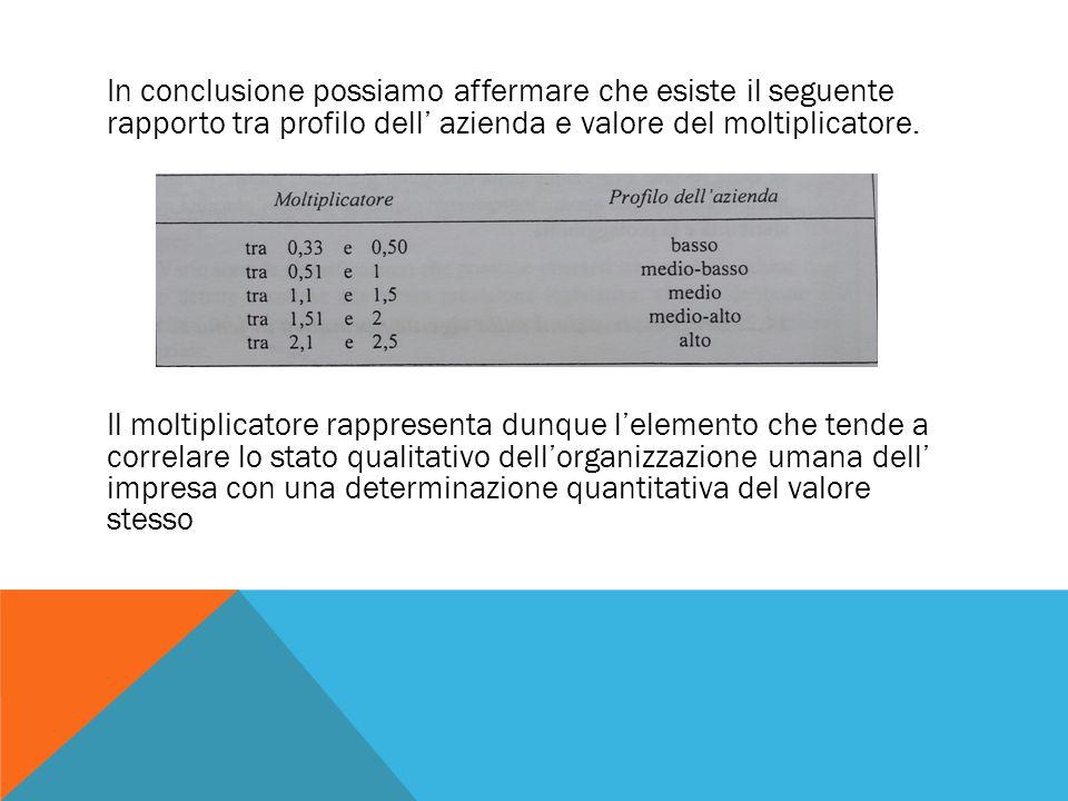 In conclusione possiamo affermare che esiste il seguente rapporto tra profilo dell' azienda e valore del moltiplicatore. Il moltiplicatore rappresenta