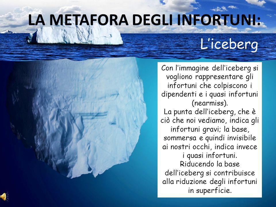 Con l'immagine dell'iceberg si vogliono rappresentare gli infortuni che colpiscono i dipendenti e i quasi infortuni (nearmiss).