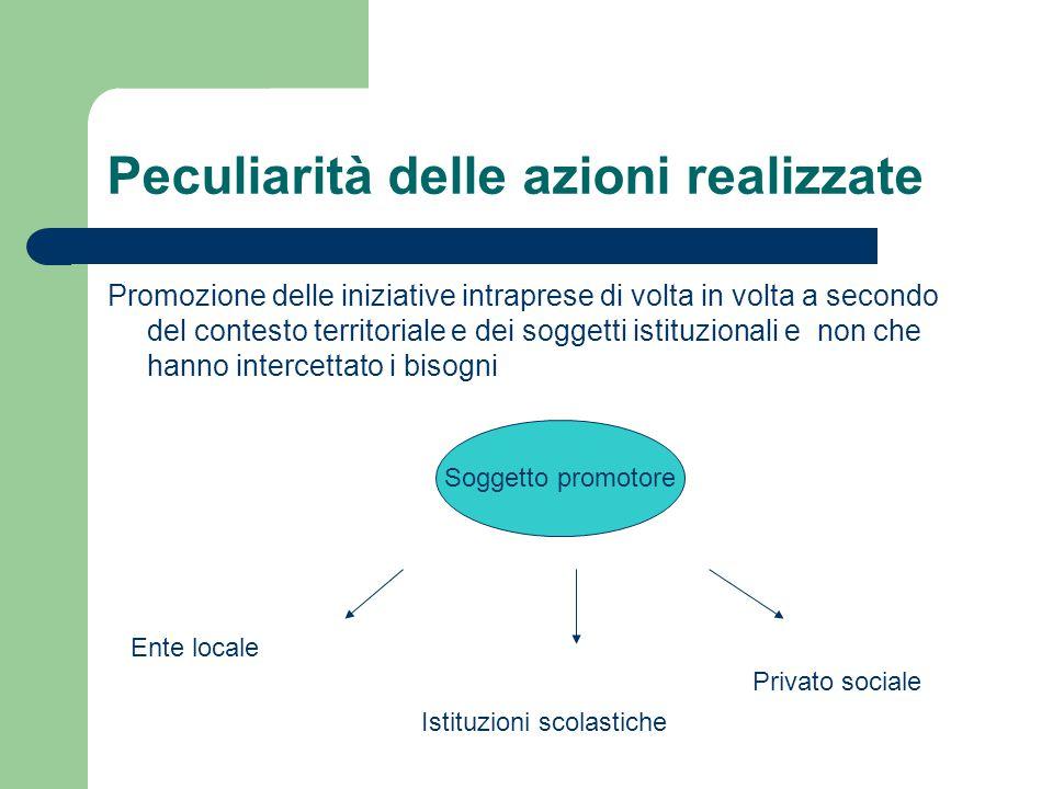 Peculiarità delle azioni realizzate Promozione delle iniziative intraprese di volta in volta a secondo del contesto territoriale e dei soggetti istitu