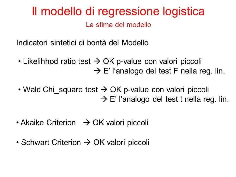 Analogamente al modello di regressione lineare, la relazione tra la variabile dipendente e le indipendeneti è nota a meno del valore dei parametri: Ai fini della formulazione di un modello di tipo lineare è stato necessario: 1.trasformare le probabilità in odds π/(1- π) per rimuovere il limite superiore (Sup=1) 2.applicare la funzione logaritmica agli odds per rimuovere il limite inferiore (Inf=0) Il modello di regressione logistica La stima del modello