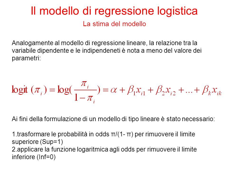 Tutte le osservazioni sono suddivise in ventili in base alla probabilità prevista di risposta.