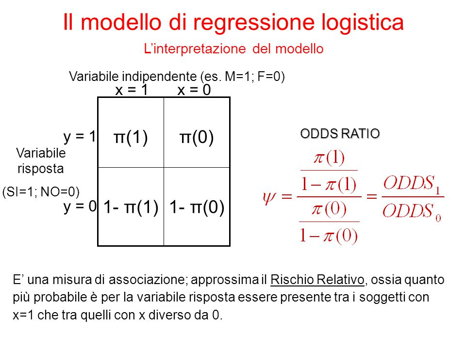 Nel caso di variabili continue l'interpretazione del parametro è analoga.