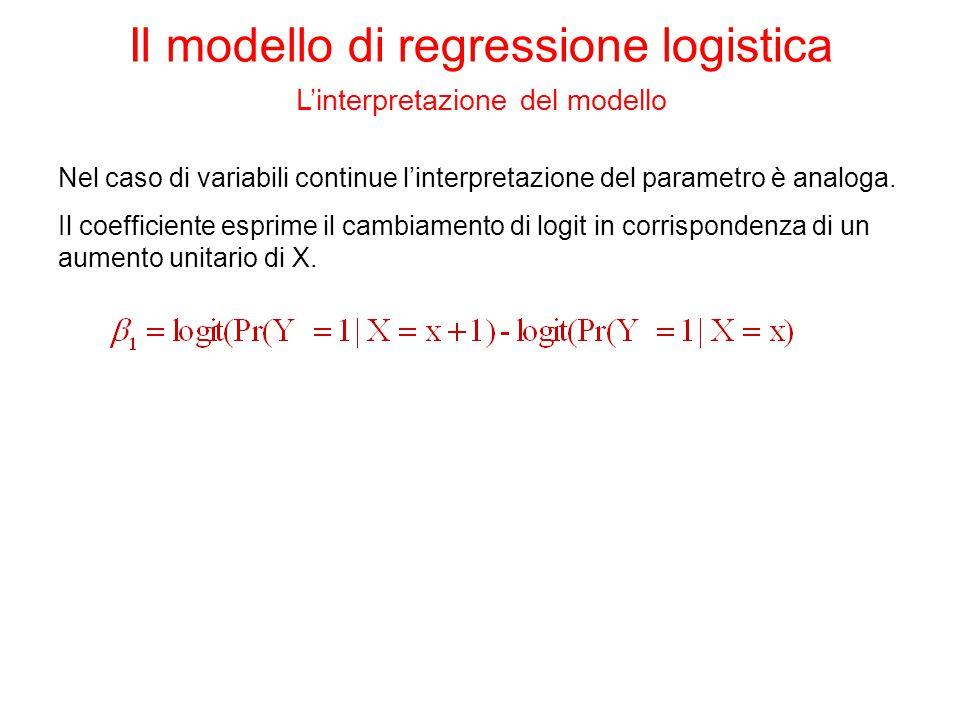 Odds Ratio Estimates EffectPoint Estimate PAG_ORD1.000 TOT_ORD1.674 PAG_MES1.000 SUD0.408 CEN0.760 SESSO1.314 LISTA0.997 Il modello di regressione logistica L'interpretazione del modello