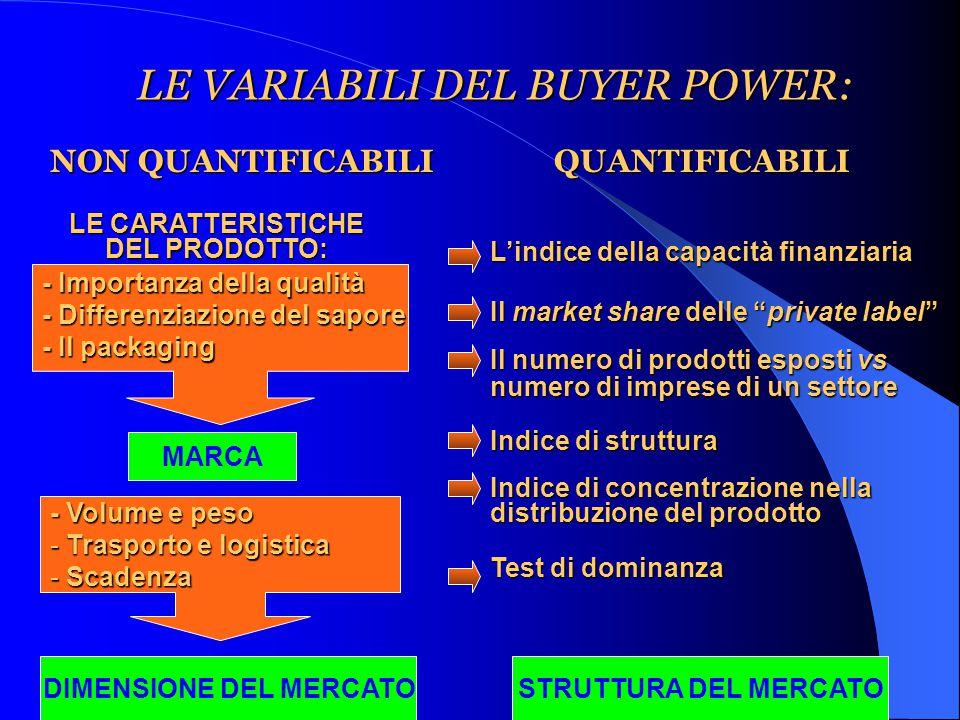 - Importanza della qualità - Differenziazione del sapore - Il packaging MARCA LE VARIABILI DEL BUYER POWER: QUANTIFICABILI NON QUANTIFICABILI LE CARATTERISTICHE DEL PRODOTTO: - Volume e peso - Trasporto e logistica - Scadenza DIMENSIONE DEL MERCATO L'indice della capacità finanziaria Il market share delle private label Il numero di prodotti esposti vs numero di imprese di un settore Indice di struttura Indice di concentrazione nella distribuzione del prodotto Test di dominanza STRUTTURA DEL MERCATO
