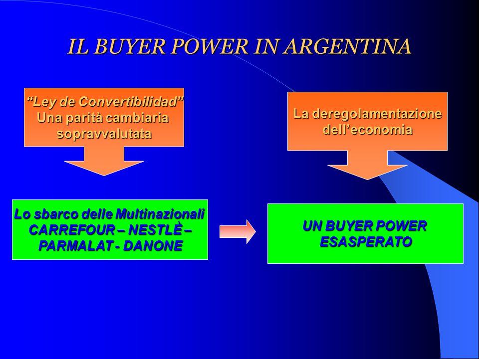 IL BUYER POWER IN ARGENTINA Ley de Convertibilidad Una parità cambiaria sopravvalutata La deregolamentazione dell'economia Lo sbarco delle Multinazionali CARREFOUR – NESTLÈ – PARMALAT - DANONE UN BUYER POWER ESASPERATO