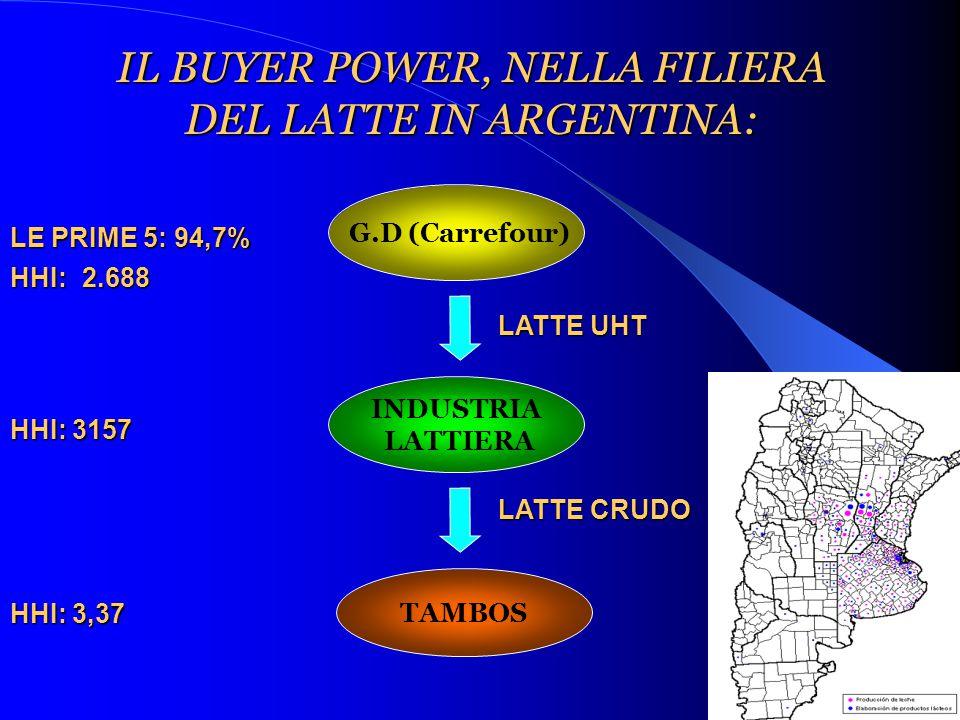 IL BUYER POWER, NELLA FILIERA DEL LATTE IN ARGENTINA: G.D (Carrefour) INDUSTRIA LATTIERA TAMBOS LATTE UHT LATTE CRUDO LE PRIME 5: 94,7% HHI: HHI: 3157