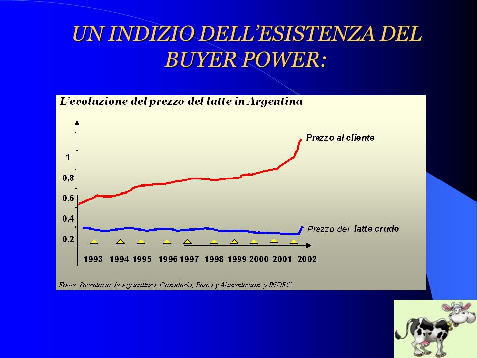 UN INDIZIO DELL'ESISTENZA DEL BUYER POWER: