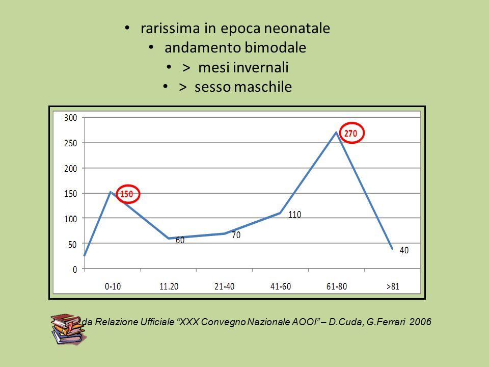 rarissima in epoca neonatale andamento bimodale > mesi invernali > sesso maschile da Relazione Ufficiale XXX Convegno Nazionale AOOI – D.Cuda, G.Ferrari 2006
