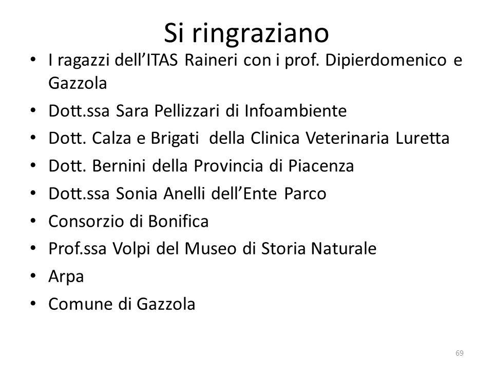 Si ringraziano I ragazzi dell'ITAS Raineri con i prof. Dipierdomenico e Gazzola Dott.ssa Sara Pellizzari di Infoambiente Dott. Calza e Brigati della C