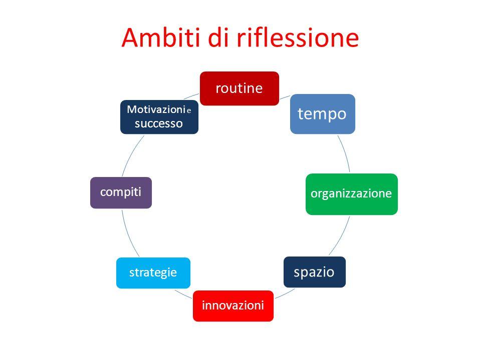 Ambiti di riflessione routine tempo organizzazione spazio innovazionistrategiecompiti Motivazioni e successo